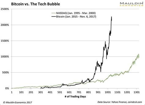 bitcoin bubble the bitcoin bubble explained in 4 charts
