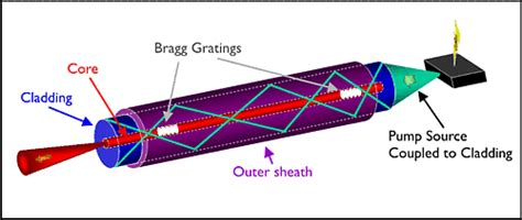 how does a diode pumped laser work how fibre lasers work optoelectronics research centre of southton