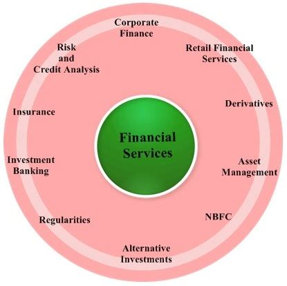 Mba Careers In Investment Management by Mba In Financial Services Prospects Career Options