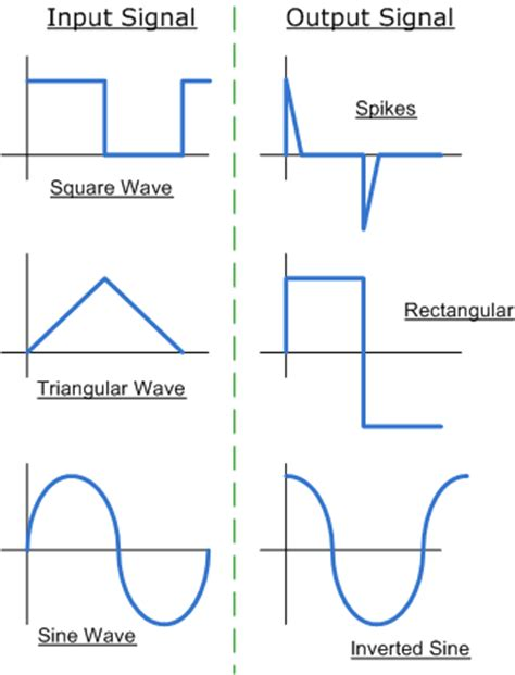 op integrator circuit waveform labs dayalbagh educational institute agra theory