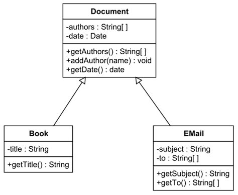 uml inheritance diagram diagram uml extend image collections how to guide and