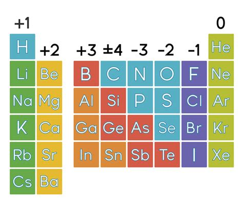 periodic table charges by the elements of periodic