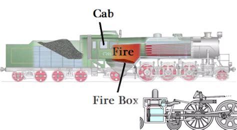 steam locomotive operation illustrated fanatics