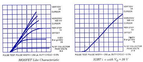 igbt transistor characteristics igbt insulated gate bipolar transistors todays circuits engineering projects