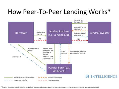 peer to peer loan peer to peer lending how digital lending marketplaces are