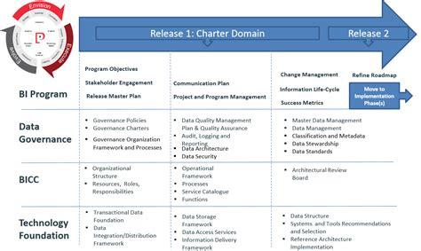 Prohealth Care S Bi Program Data Governance Bicc Part I Perficient Blogs Data Governance Roadmap Template