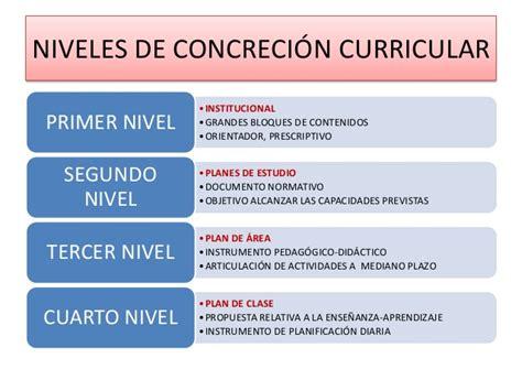 Diseño Curricular Prescriptivo Definicion El Curr 205 Culo En La Educaci 211 N