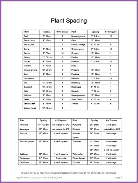Vegetable Reference Guide My Square Foot Garden Vegetable Garden Spacing
