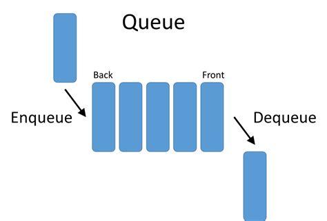 Queue The Photos by Data Structures Netmatze