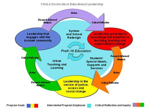 Educational Leadership Doctoral Programs 1 by Program Summary Cal State La