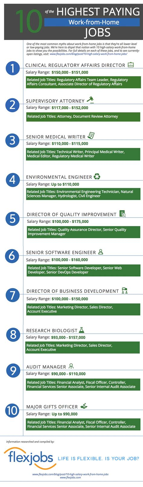 10 Highest Paying Accounting Careers For Mba S by Infographic 10 Of The Highest Paying Work From Home