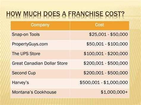 how much does a franchise cost ppt forms of business organization powerpoint presentation id 1786518