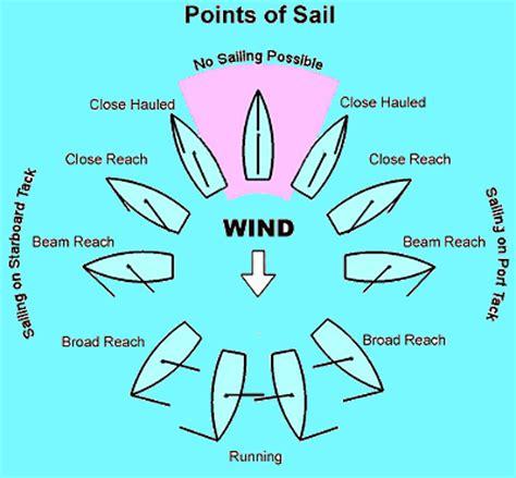 diagram of catamaran sailing principles and fundamentals points of sail diagram