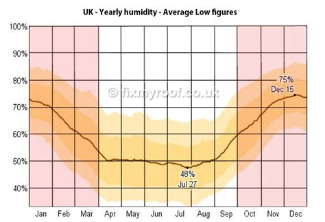 Ideal Humidity In House by How To Cure Condensation Free Top 10 Tips To A