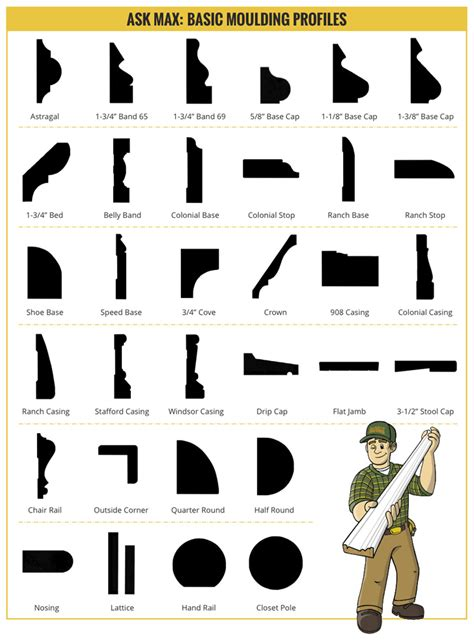 How To Add Crown Molding To Kitchen Cabinets moulding profiles builders surplus