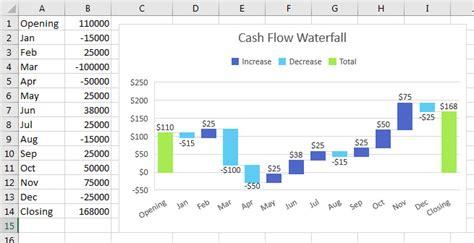 exle cash flow chart cashflow chart toreto co