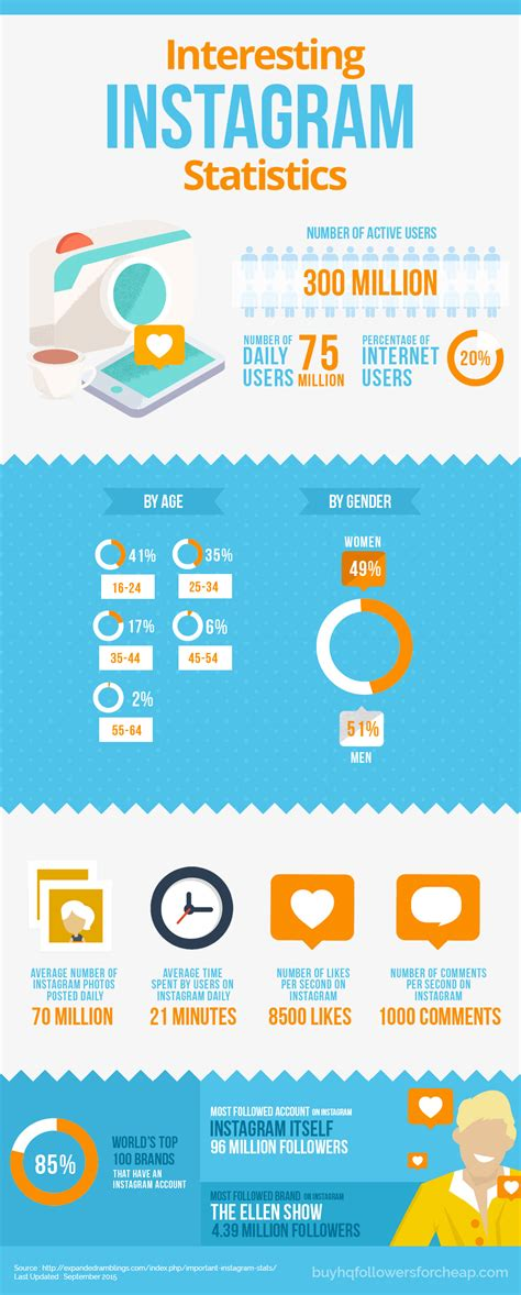 Columbia Mba Facts And Statistics by Interesting Instagram Statistics Infographic