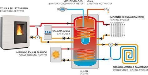 costo di un impianto di riscaldamento a pavimento termostufa a pellet impianto di riscaldamento su due