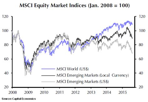 the world s cheapest emerging market