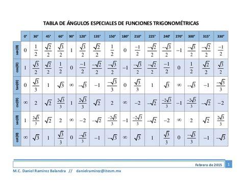 tabla trigonometrica de angulos bienvenido tabla trigonometrica de angulos 225 ngulos especiales