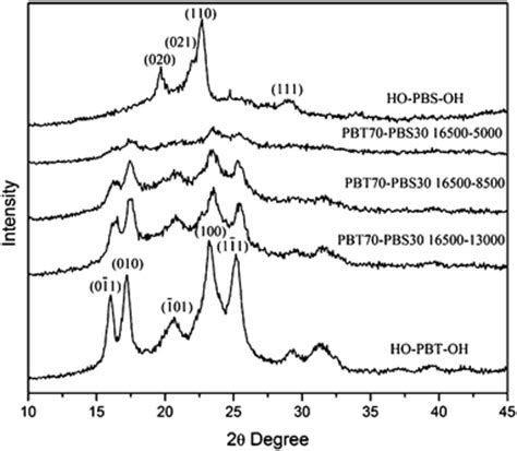 xrd pattern of pbs aromatic aliphatic random and block copolyesters