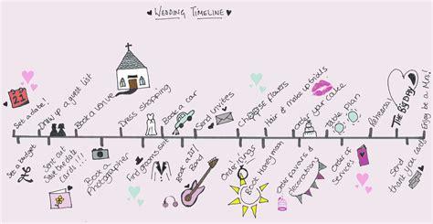 Wedding Planner La by La Timeline Matrimonio