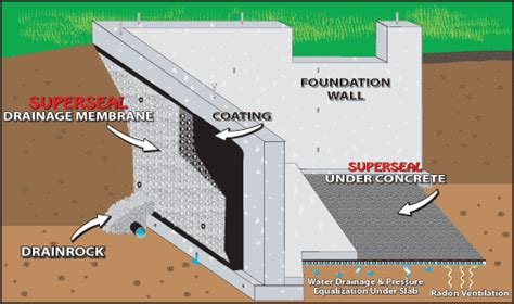 Drainage Mat Foundation by Superseal Drainage Membrane Drainage Membranes