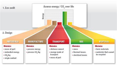 design of environmentally friendly processes eco audit tool granta design