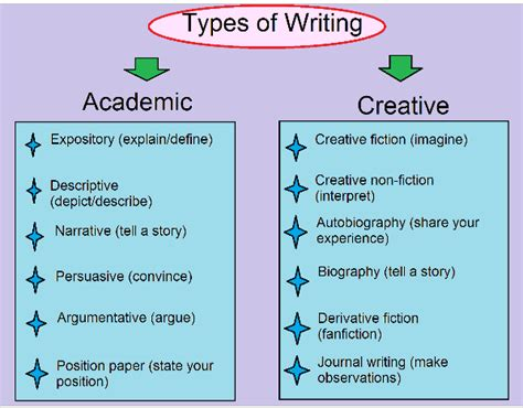 examples of essay writing in english resume
