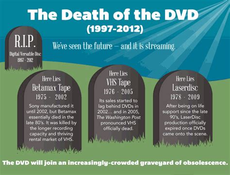 The Way Of The Future by How The Dvd Died And Why Is The Way Of The