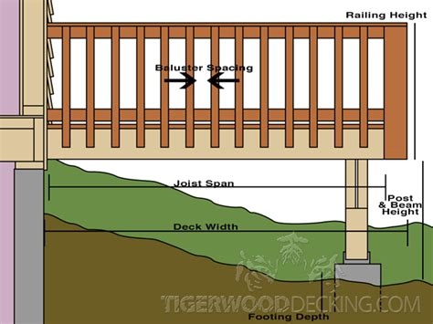 Drawing Plans For Your Deck Tigerwood Decking Building Plans For A Deck