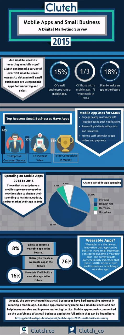 business mobile applications survey small business mobile apps to mobilevillage 174