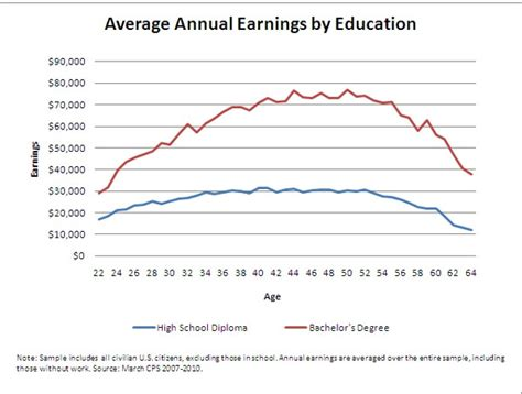 How Much More Do Those With Mba Earn Statistics by Study College Degree Is Better Investment Than Stocks