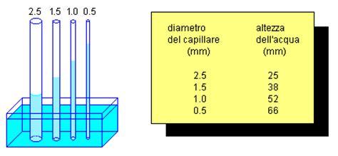 vasi comunicanti capillari tecnologia farmaceutica capillarit 224