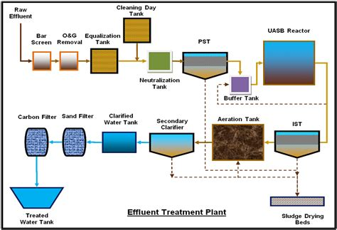 flowchart of wastewater treatment plant flowchart of wastewater treatment plant create a flowchart