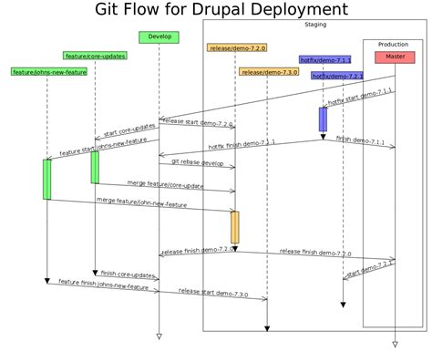 drupal deployment workflow drupal deployment with git flow security insights and
