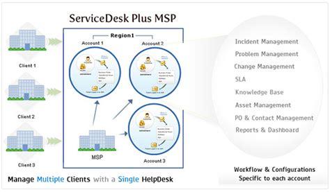 managed services help desk pricing manageengine uk service desk and asset management