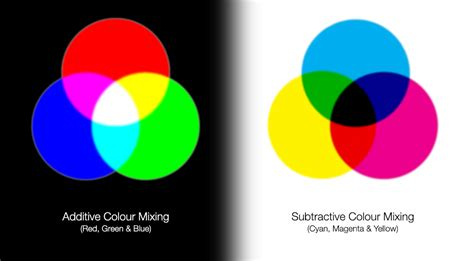 additive vs subtractive color file subtractive additive colour mixing jpg wikimedia