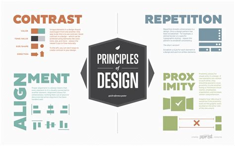 design elements pdf principles of design poster an infographic by paper leaf