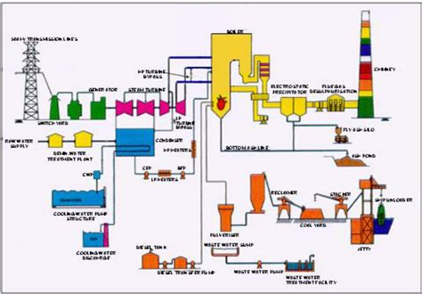 thermal power plant layout animation power plant working diagram wiring diagram with description