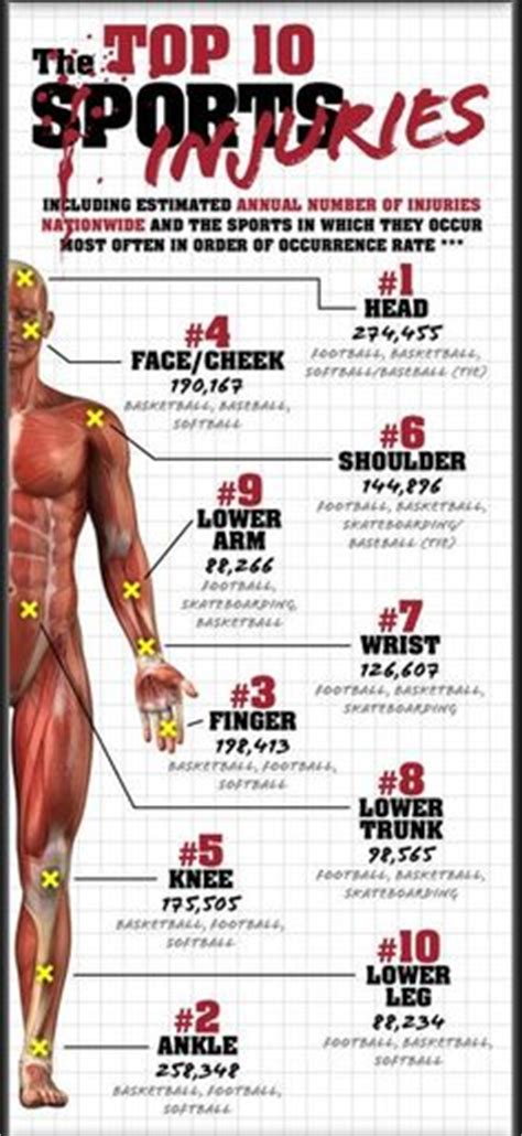 10 Common Preventable Workout Injuries by 1000 Images About Sport Injuries On