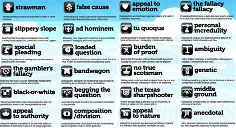Logical Fallacy Exles Fallacies And Bias World
