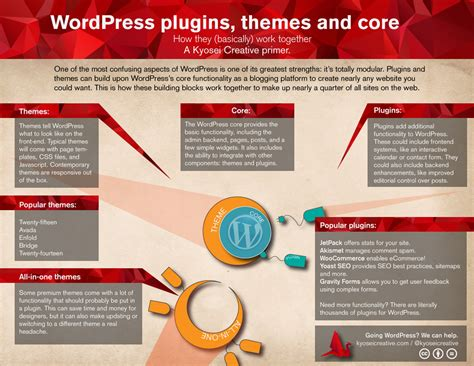 design themes core features plugin wordpress say yes to the cms the pros and cons of wordpress