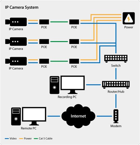 ip wiring diagram ip security system wiring diagrams wiring diagram
