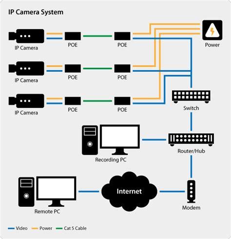 ip cameras kmshd installations