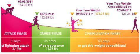 dukan test dieta dukan dukan testul dietei