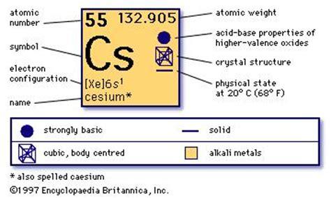 Cesium Periodic Table by Cesium Cs Chemical Element Britannica