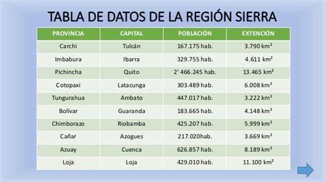 tabla de asignacion presupuesto para provincias del ecuador ecuador y sus regiones