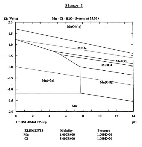 diagramme potentiel ph du cadmium corrigé diagram pourbaix diagram manganese