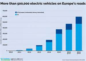 Electric Vehicles On The Road Today Britain Is Third Electric Car Buyer As Europe